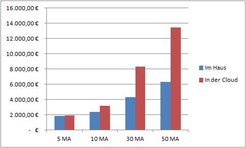 Vergleich der Lizenzkosten für MS-Server und MS-Exchange / Mietkosten für die Cloud für 5 Jahre. Exchange im Haus oder in der Cloud.